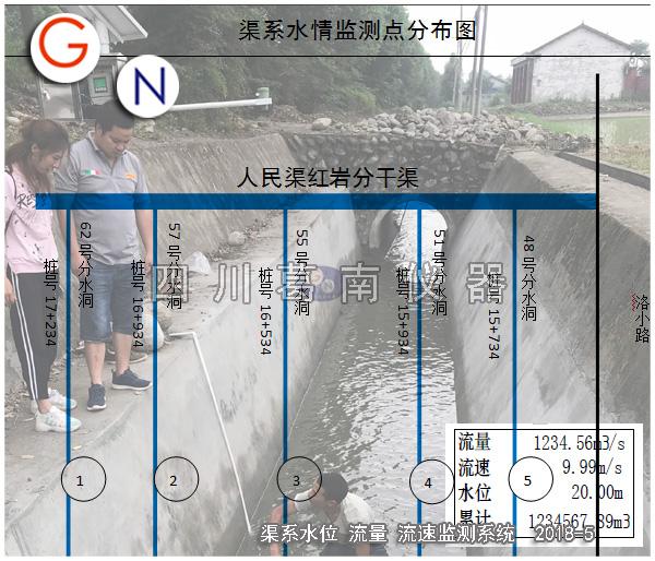 人民渠渠系水情在线监测系统建设