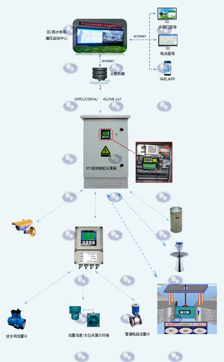水电站下泄生态流量在线监测设备及监测系统