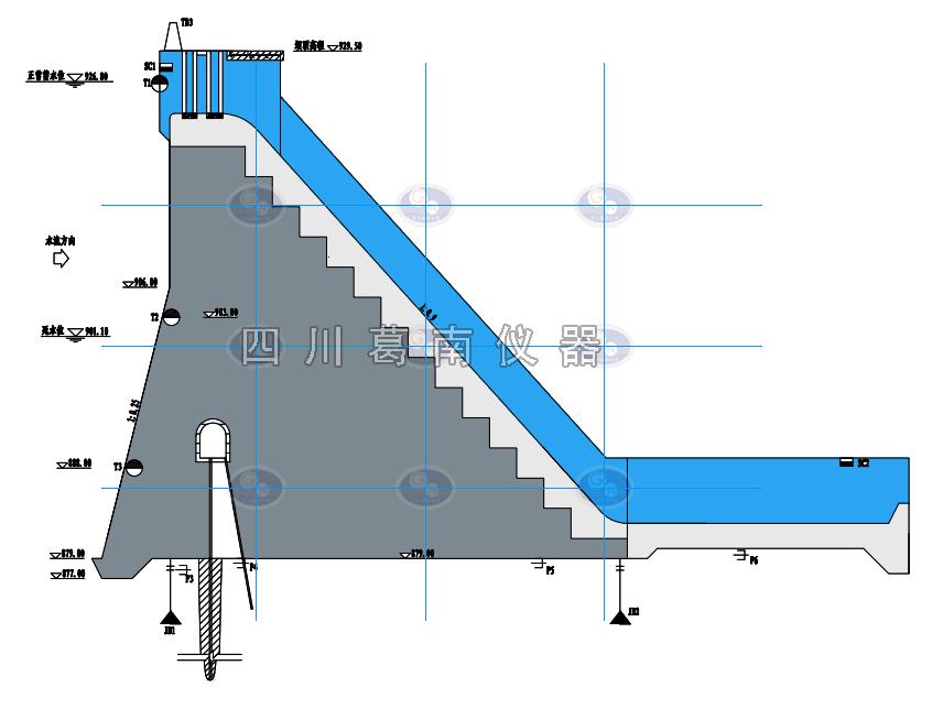 重力坝监测仪器布设剖面图