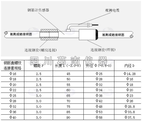 振弦式钢筋计产品安装使用说明书