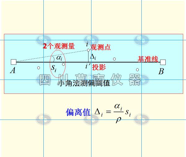 全站仪作水库视准线观测要求