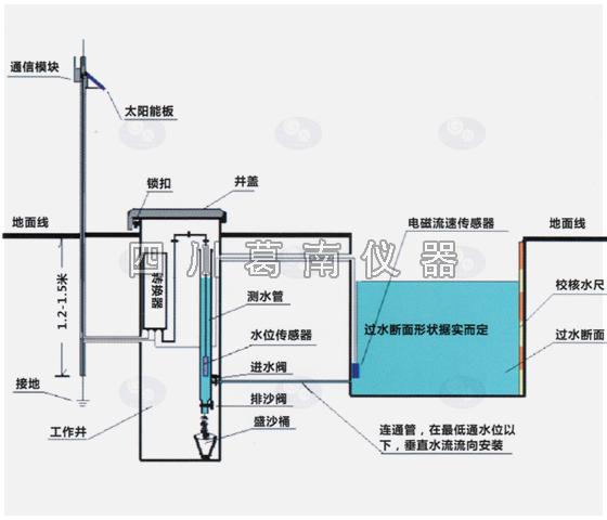 LM-M渠系水位流量智能