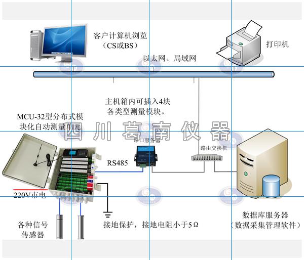 【四川葛南】安全监测采集设备系统传输方案 产品使用说明书或自动化采集设备传输方式