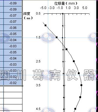 活动测斜仪数据计算及曲线示意图