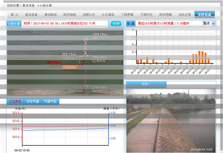 中小型水库动态预警信息管理系统GN-V8