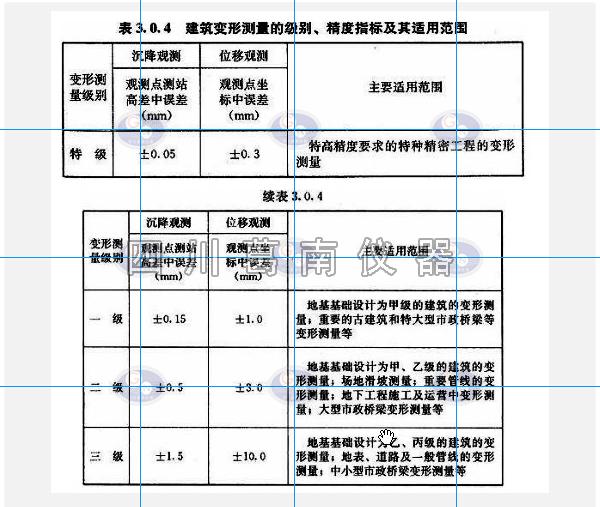 建筑变形测量的级别精度指标及其适用范围