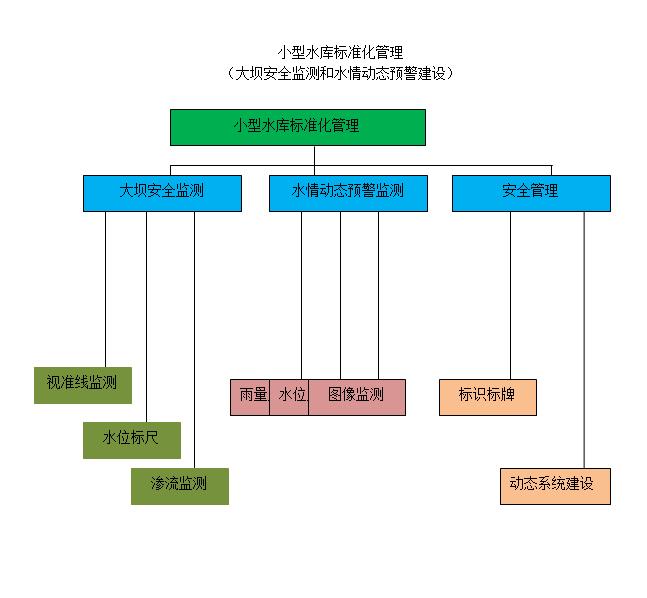 小型水库标准化管理(大坝安全监测及水情测报系统建设)