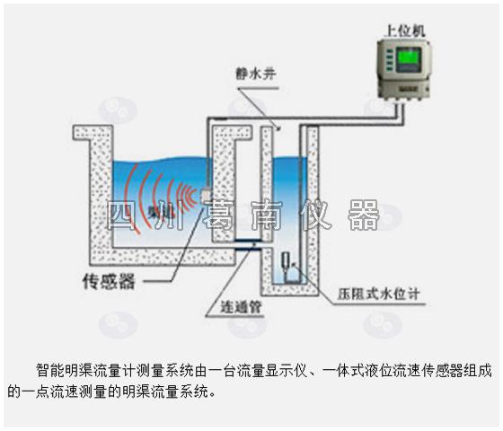 LM-M2型渠系流量(流